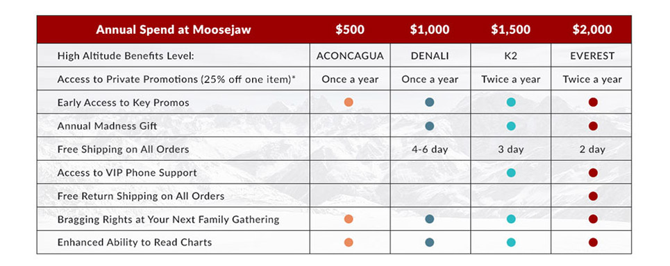 More Benefits of Moosejaw Rewards High Altitude Status